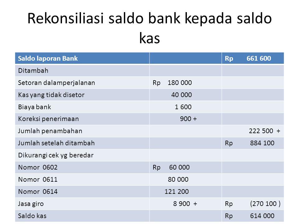 Rekonsiliasi saldo bank kepada saldo kas Saldo laporan BankRp 661 600 Ditambah Setoran dalamperjalananRp 180 000 Kas yang tidak disetor 40 000 Biaya b