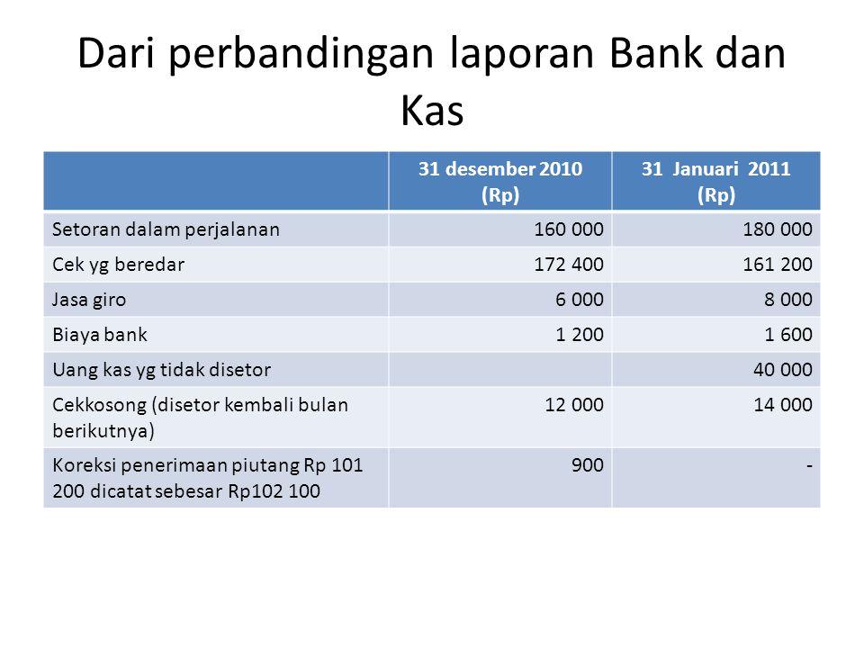 Dari perbandingan laporan Bank dan Kas 31 desember 2010 (Rp) 31 Januari 2011 (Rp) Setoran dalam perjalanan160 000180 000 Cek yg beredar172 400161 200