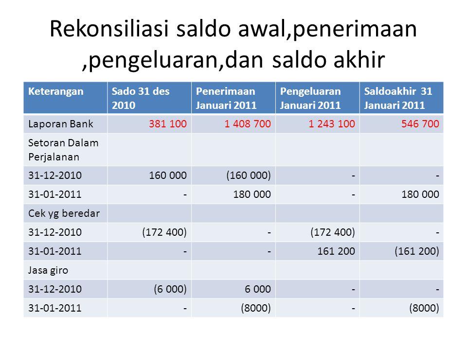 Rekonsiliasi saldo awal,penerimaan,pengeluaran,dan saldo akhir KeteranganSado 31 des 2010 Penerimaan Januari 2011 Pengeluaran Januari 2011 Saldoakhir