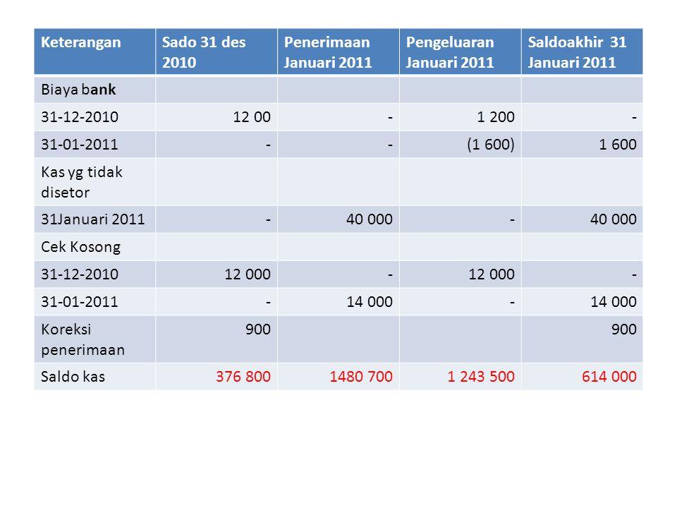 KeteranganSado 31 des 2010 Penerimaan Januari 2011 Pengeluaran Januari 2011 Saldoakhir 31 Januari 2011 Biaya bank 31-12-201012 00- - 31-01-2011--(1 60