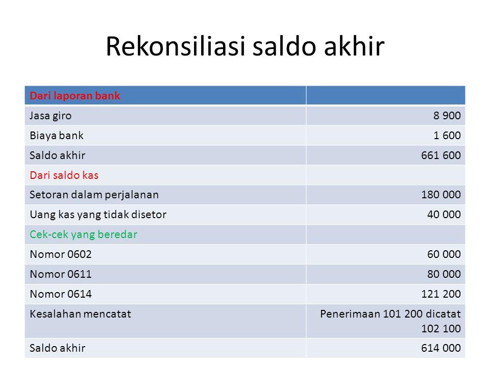 Rekonsiliasi saldo akhir Dari laporan bank Jasa giro8 900 Biaya bank1 600 Saldo akhir661 600 Dari saldo kas Setoran dalam perjalanan180 000 Uang kas y