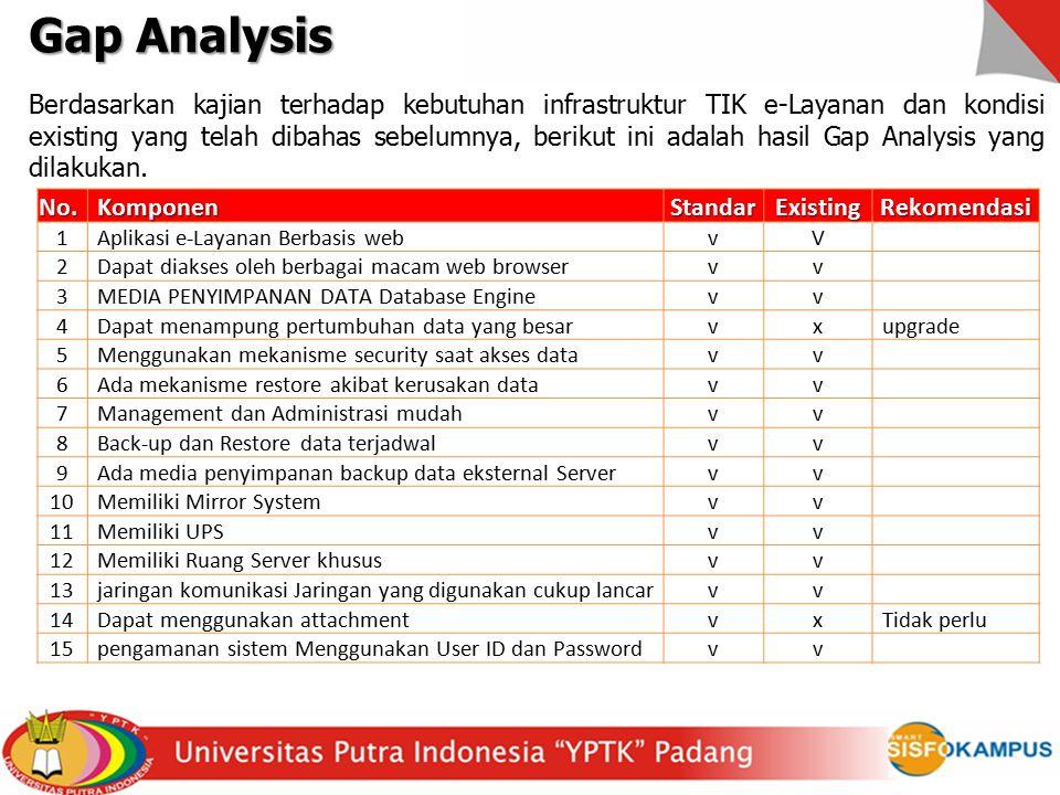 Gap Analysis Berdasarkan kajian terhadap kebutuhan infrastruktur TIK e-Layanan dan kondisi existing yang telah dibahas sebelumnya, berikut ini adalah hasil Gap Analysis yang dilakukan.No.KomponenStandarExistingRekomendasi 1Aplikasi e-Layanan Berbasis webvV 2Dapat diakses oleh berbagai macam web browservv 3MEDIA PENYIMPANAN DATA Database Enginevv 4Dapat menampung pertumbuhan data yang besarvxupgrade 5Menggunakan mekanisme security saat akses datavv 6Ada mekanisme restore akibat kerusakan datavv 7Management dan Administrasi mudahvv 8Back-up dan Restore data terjadwalvv 9Ada media penyimpanan backup data eksternal Servervv 10Memiliki Mirror Systemvv 11Memiliki UPSvv 12Memiliki Ruang Server khususvv 13jaringan komunikasi Jaringan yang digunakan cukup lancarvv 14Dapat menggunakan attachmentvxTidak perlu 15pengamanan sistem Menggunakan User ID dan Passwordvv