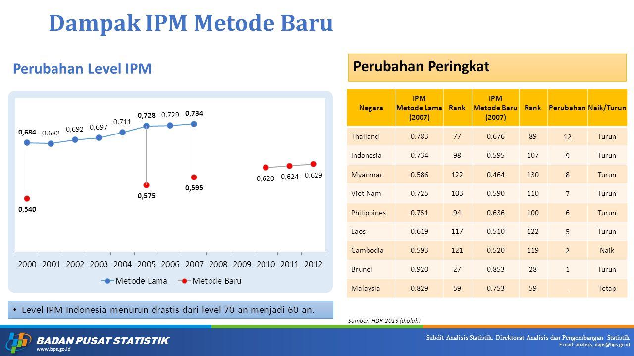 BADAN PUSAT STATISTIK www.bps.go.id Subdit Analisis Statistik, Direktorat Analisis dan Pengembangan Statistik E-mail: analisis_daps@bps.go.id Dampak IPM Metode Baru Perubahan Level IPM Level IPM Indonesia menurun drastis dari level 70-an menjadi 60-an.
