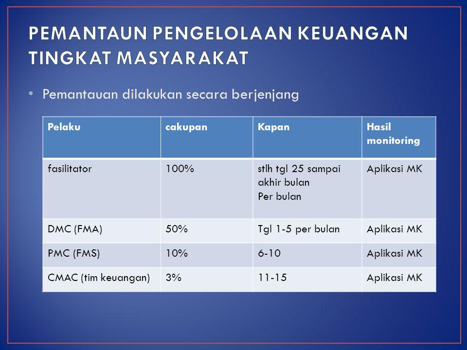 Pemantauan dilakukan secara berjenjang PelakucakupanKapanHasil monitoring fasilitator100%stlh tgl 25 sampai akhir bulan Per bulan Aplikasi MK DMC (FMA)50%Tgl 1-5 per bulanAplikasi MK PMC (FMS)10%6-10Aplikasi MK CMAC (tim keuangan)3%11-15Aplikasi MK