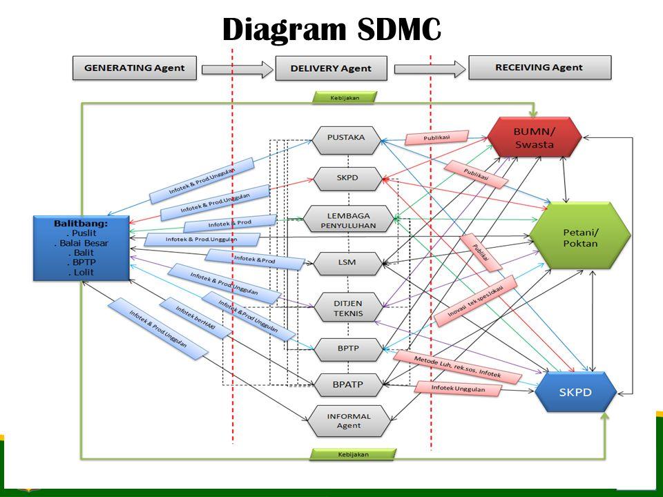7-Apr-1512 Diagram SDMC