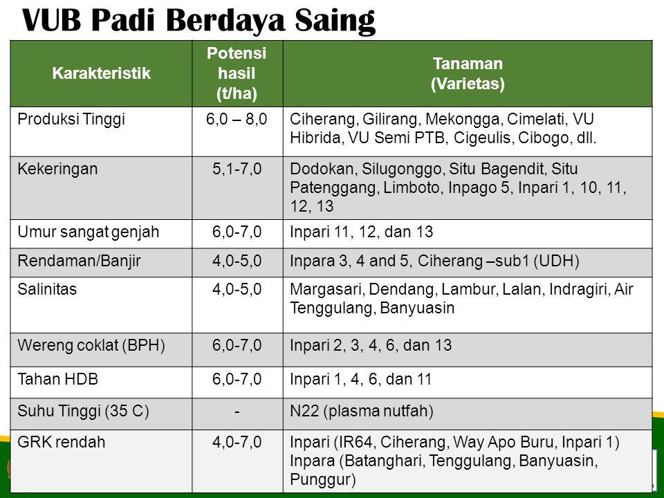 Karakteristik Potensi hasil (t/ha) Tanaman (Varietas) Produksi Tinggi6,0 – 8,0Ciherang, Gilirang, Mekongga, Cimelati, VU Hibrida, VU Semi PTB, Cigeuli