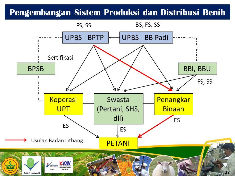 27 Pengembangan Sistem Produksi dan Distribusi Benih UPBS - BPTPUPBS - BB Padi Koperasi UPT Swasta (Pertani, SHS, dll) PETANI BBI, BBU Penangkar Binaa