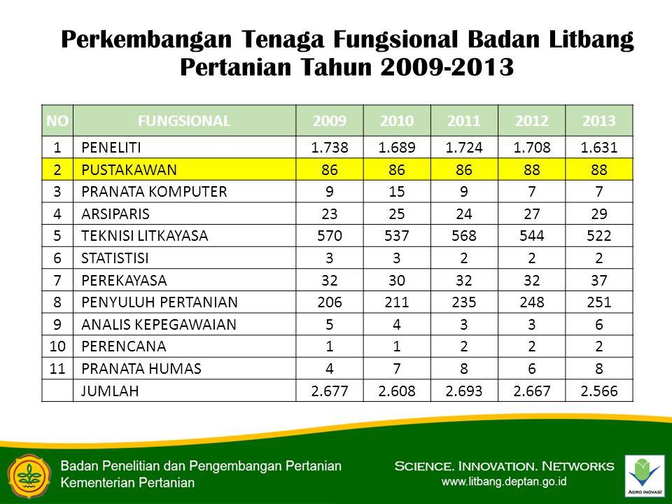 Perkembangan Tenaga Fungsional Badan Litbang Pertanian Tahun 2009-2013 NOFUNGSIONAL20092010201120122013 1 PENELITI1.7381.6891.7241.7081.631 2 PUSTAKAW