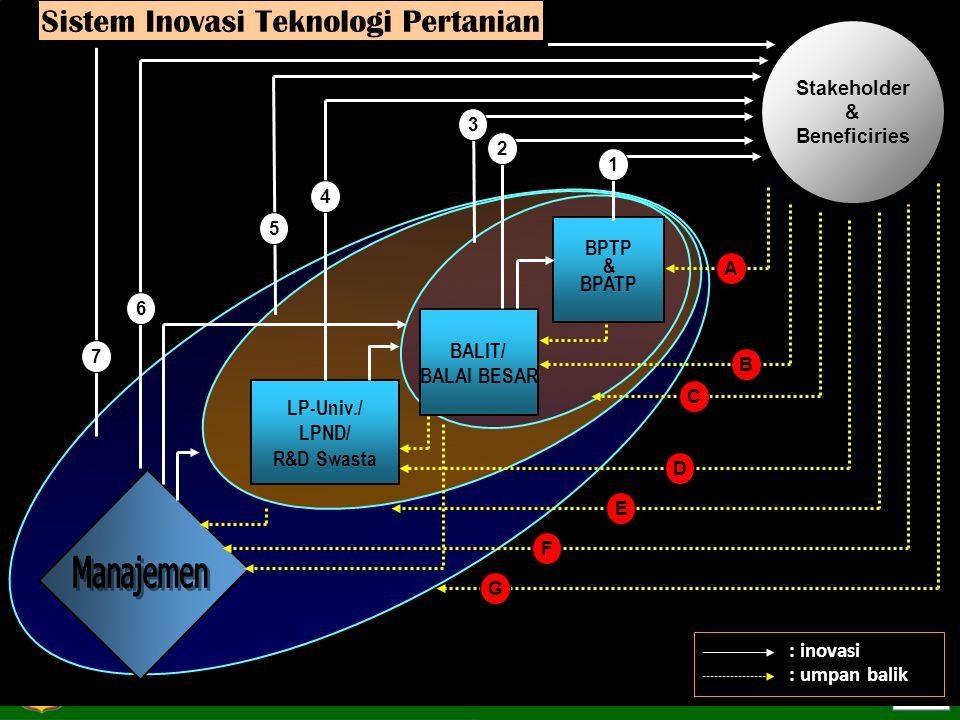 Stakeholder & Beneficiries BPTP & BPATP BALIT/ BALAI BESAR LP-Univ./ LPND/ R&D Swasta A B C D E G 1 2 3 4 5 6 7 : inovasi : umpan balik F Sistem Inova