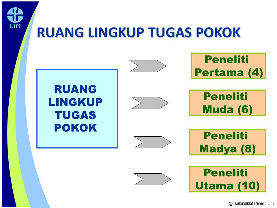 RUANG LINGKUP TUGAS POKOK @Pusbindiklat Peneliti LIPI RUANG LINGKUP TUGAS POKOK Peneliti Utama (10) Peneliti Pertama (4) Peneliti Muda (6) Peneliti Ma
