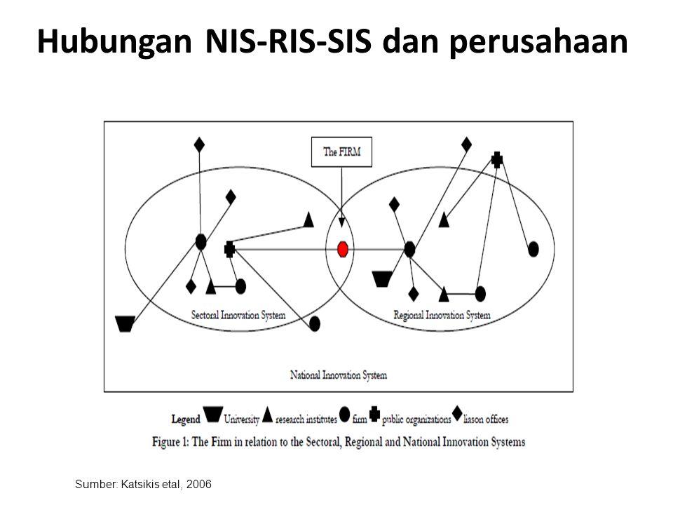 Hubungan NIS-RIS-SIS dan perusahaan Sumber: Katsikis etal, 2006