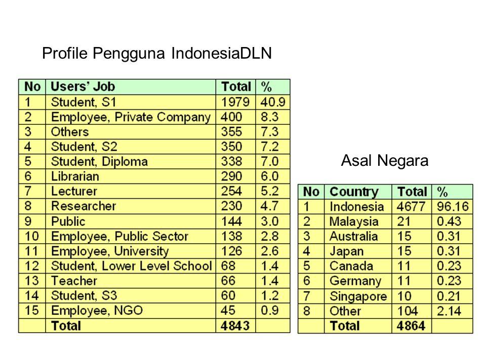 Pengguna IndonesiaDLN dari berbagai Node/Partner