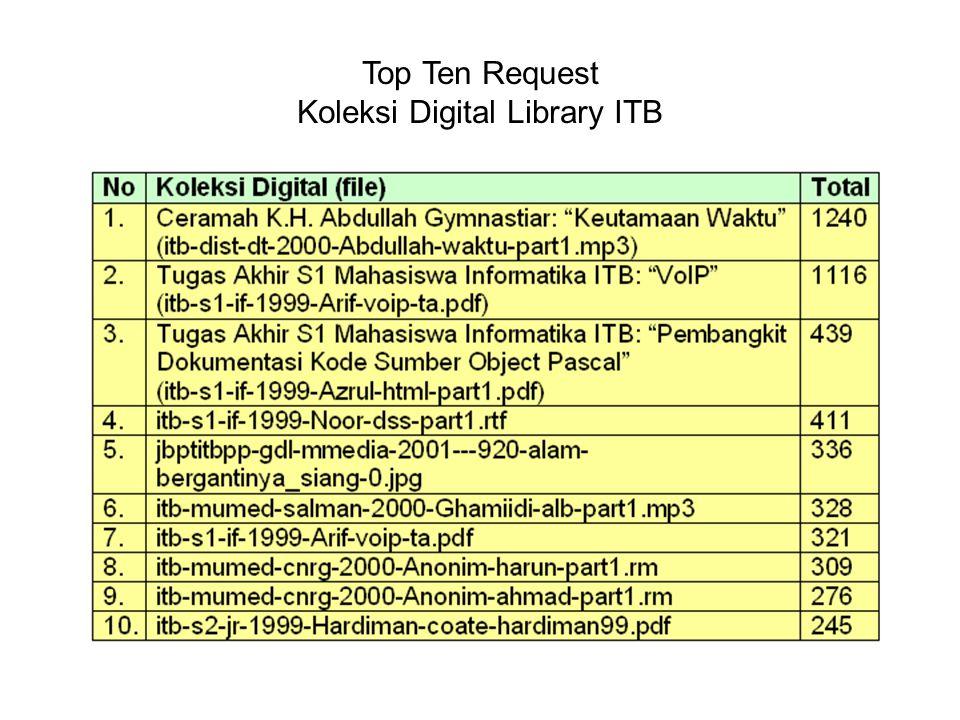 Koleksi IndonesiaDLN