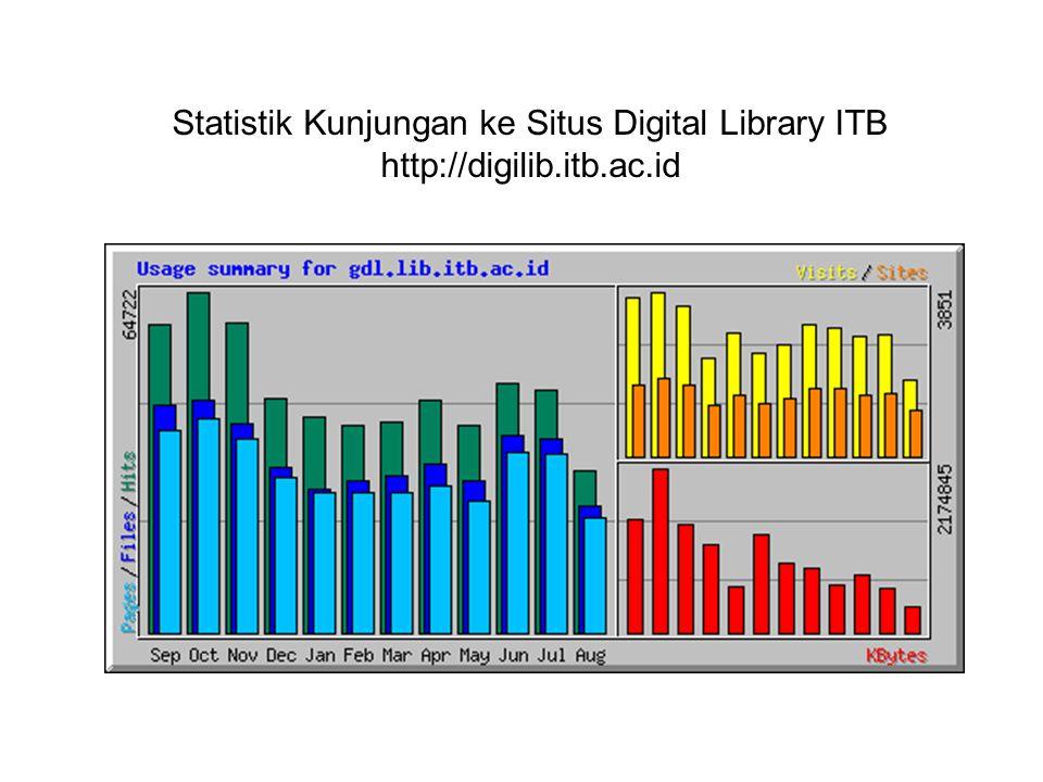 Top Ten Request Koleksi Digital Library ITB