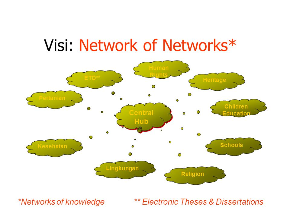 Visi: Network of Networks* Central Hub Kesehatan Pertanian Human Rights Heritage Children Education ETD** Lingkungan Religion *Networks of knowledge** Electronic Theses & Dissertations Schools