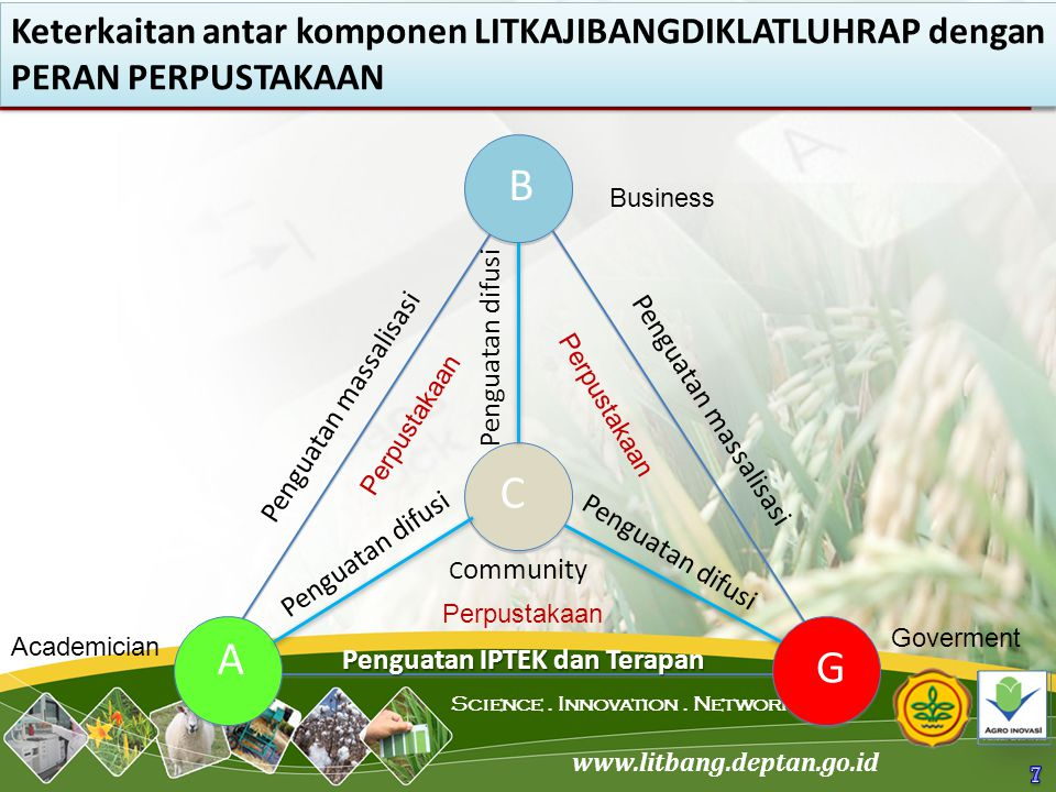 www.litbang.deptan.go.id Science. Innovation. Network