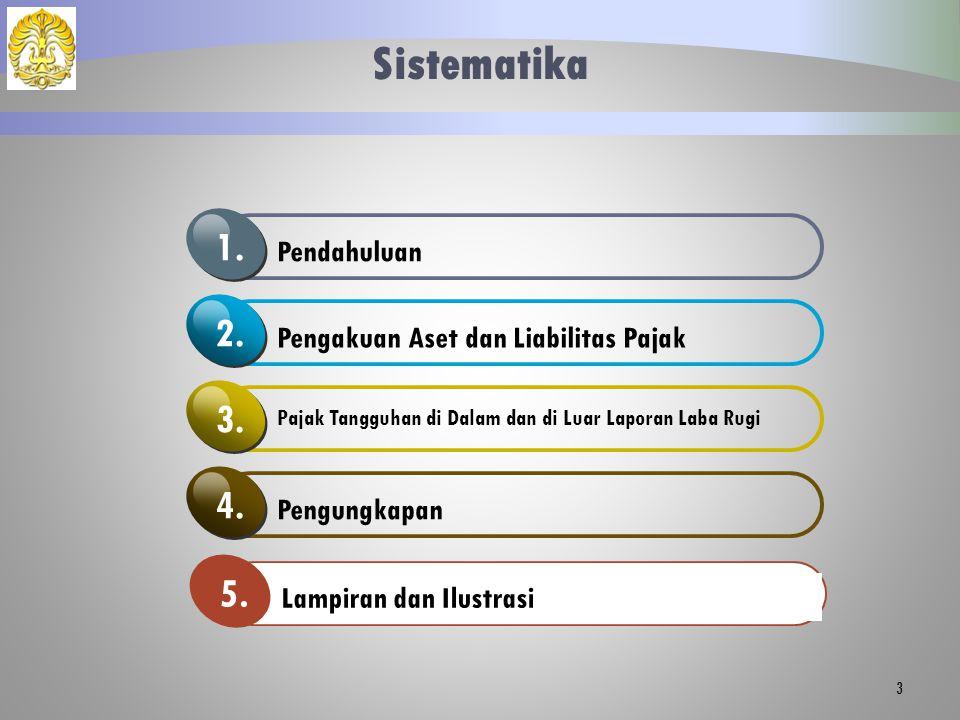 Sistematika Pendahuluan 1.Pengakuan Aset dan Liabilitas Pajak 2.