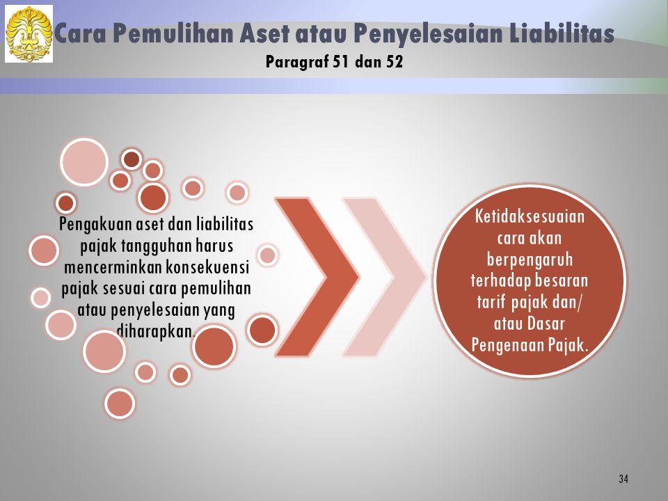 Cara Pemulihan Aset atau Penyelesaian Liabilitas Paragraf 51 dan 52 Pengakuan aset dan liabilitas pajak tangguhan harus mencerminkan konsekuensi pajak sesuai cara pemulihan atau penyelesaian yang diharapkan.