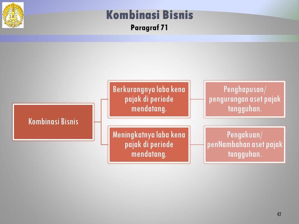Kombinasi Bisnis Paragraf 71 Kombinasi Bisnis Berkurangnya laba kena pajak di periode mendatang.