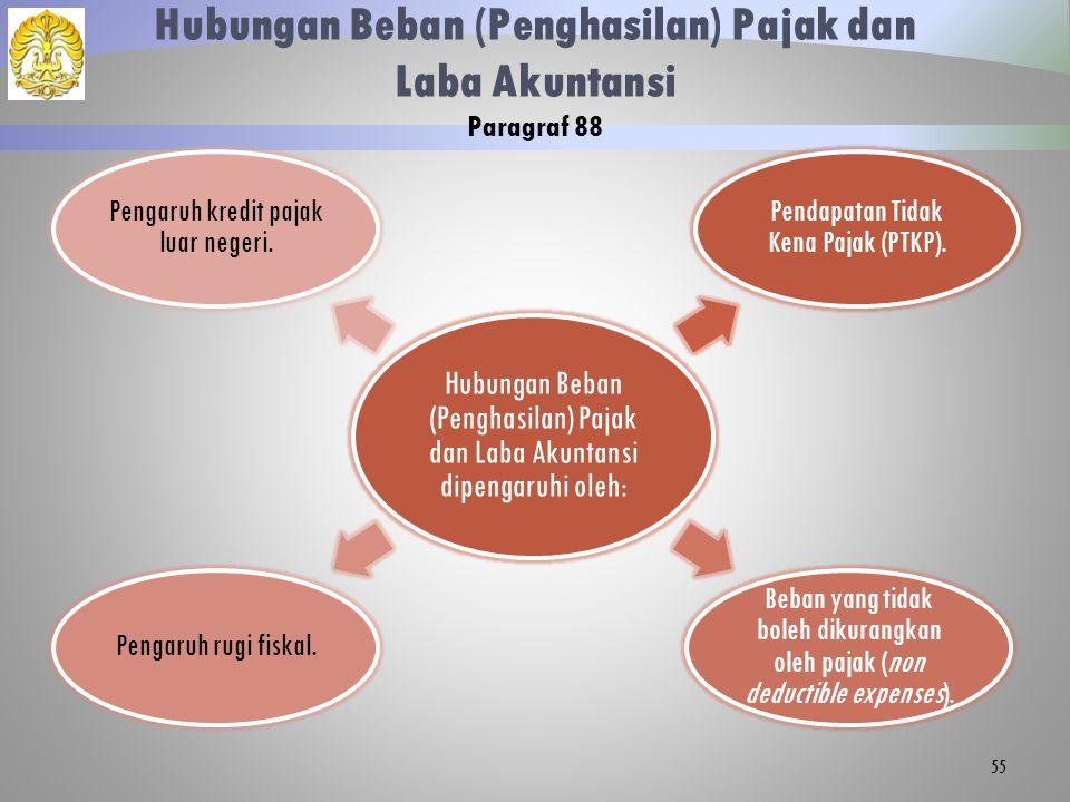 Hubungan Beban (Penghasilan) Pajak dan Laba Akuntansi dipengaruhi oleh: Pendapatan Tidak Kena Pajak (PTKP). Beban yang tidak boleh dikurangkan oleh pa