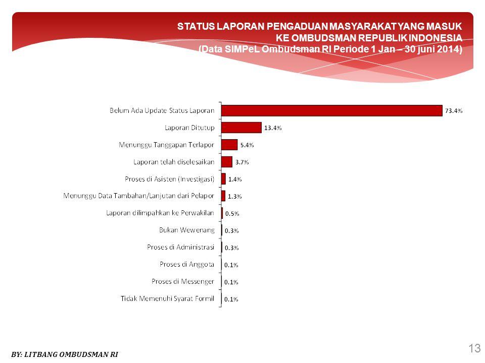 13 BY: LITBANG OMBUDSMAN RI STATUS LAPORAN PENGADUAN MASYARAKAT YANG MASUK KE OMBUDSMAN REPUBLIK INDONESIA (Data SIMPeL Ombudsman RI Periode 1 Jan – 3