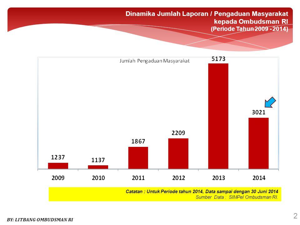 13 BY: LITBANG OMBUDSMAN RI STATUS LAPORAN PENGADUAN MASYARAKAT YANG MASUK KE OMBUDSMAN REPUBLIK INDONESIA (Data SIMPeL Ombudsman RI Periode 1 Jan – 30 juni 2014)
