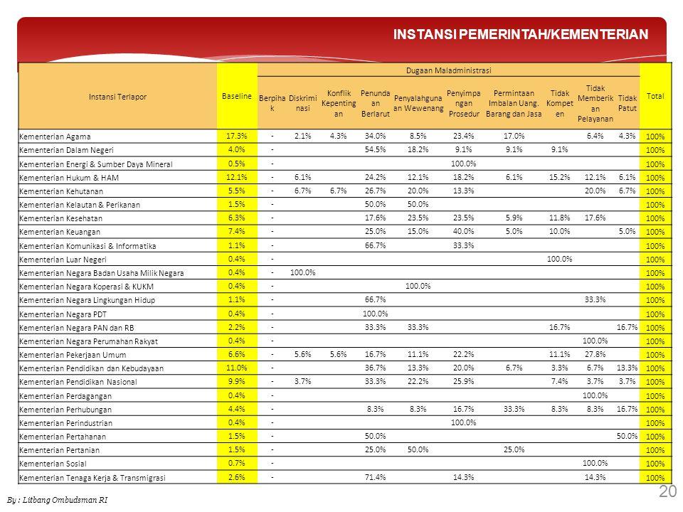20 INSTANSI PEMERINTAH/KEMENTERIAN By : Litbang Ombudsman RI Instansi TerlaporBaseline Dugaan Maladministrasi Total Berpiha k Diskrimi nasi Konflik Ke