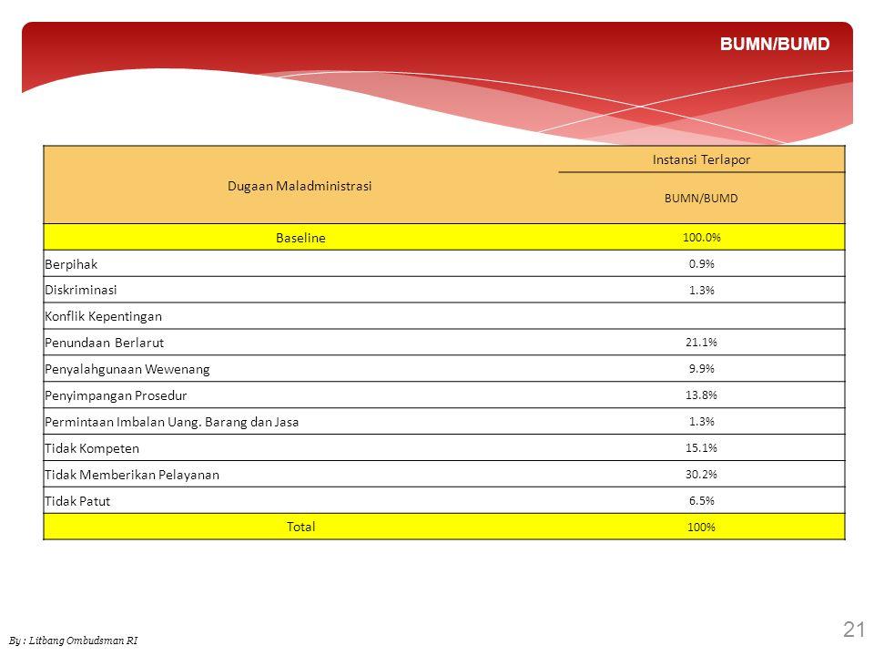 21 BUMN/BUMD By : Litbang Ombudsman RI Dugaan Maladministrasi Instansi Terlapor BUMN/BUMD Baseline 100.0% Berpihak 0.9% Diskriminasi 1.3% Konflik Kepe