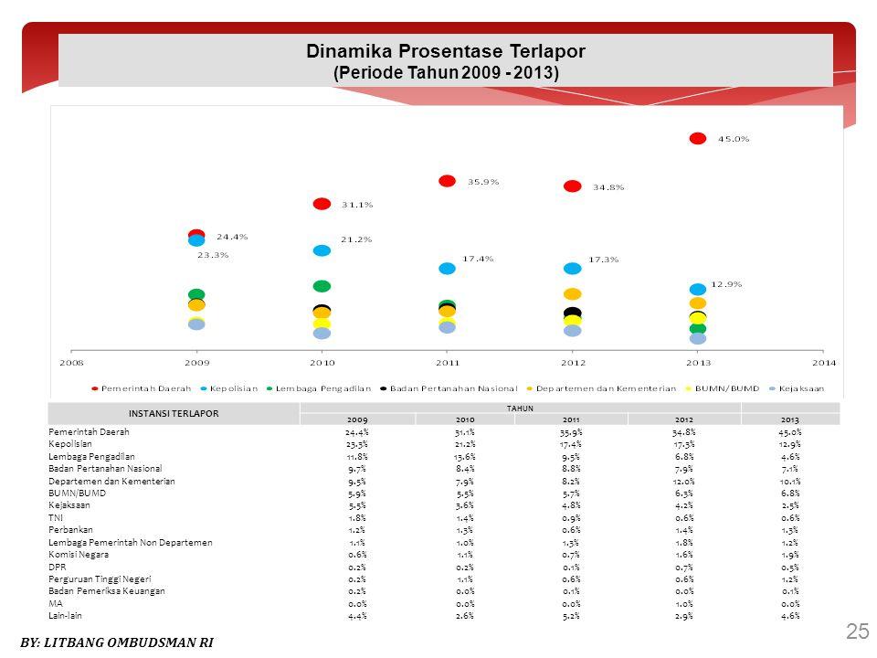 25 BY: LITBANG OMBUDSMAN RI Dinamika Prosentase Terlapor (Periode Tahun 2009 - 2013) INSTANSI TERLAPOR TAHUN 20092010201120122013 Pemerintah Daerah24.