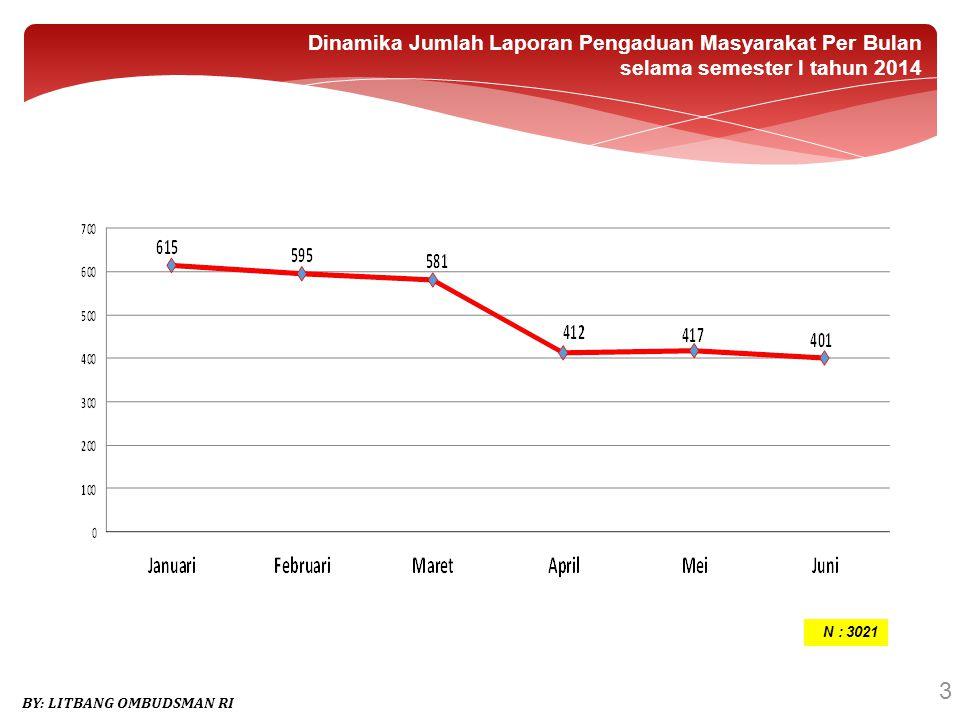 24 Dinamika Jumlah Laporan / Pengaduan Masyarakat kepada Ombudsman RI (Periode Tahun 2009 - 2013) BY: LITBANG OMBUDSMAN RI