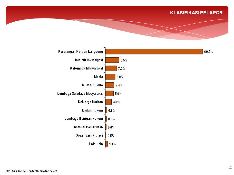 5 By : Litbang Ombudsman RI CARA PENYAMPAIAN LAPORAN Datang Langsung (52,6%) Surat (27,10%) Telepon (3,8%) Media (11,4%) Facsimile (0,2%) Investigasi Inisatif (2,0%) Email dan Website (2,9%)