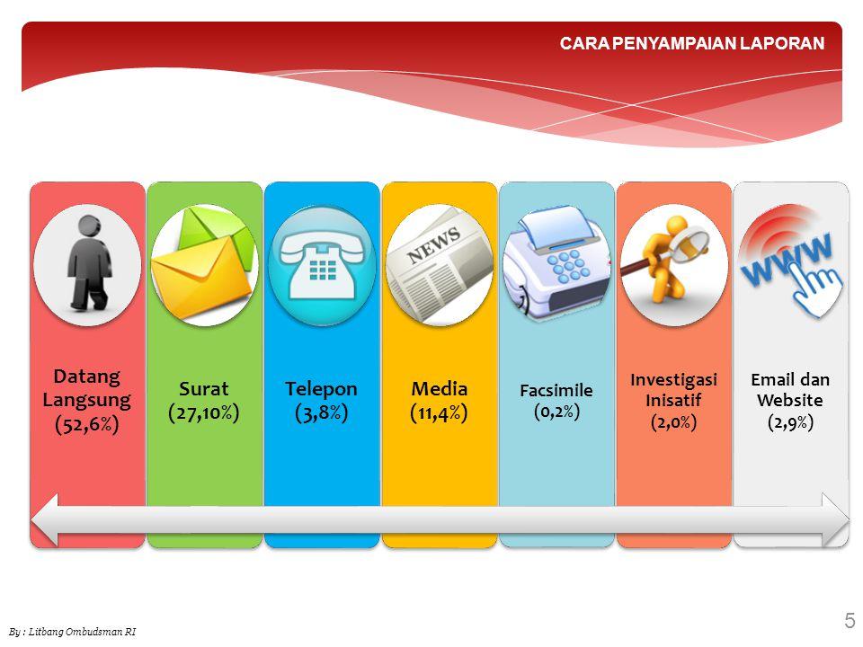 5 By : Litbang Ombudsman RI CARA PENYAMPAIAN LAPORAN Datang Langsung (52,6%) Surat (27,10%) Telepon (3,8%) Media (11,4%) Facsimile (0,2%) Investigasi