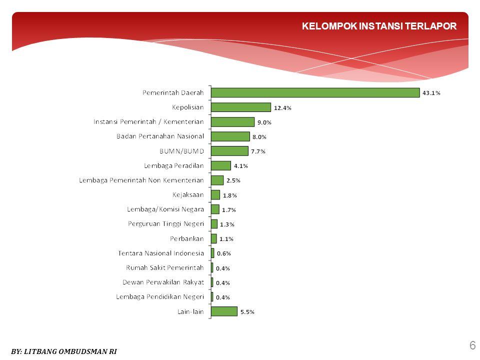 17 PEMERINTAHAN DAERAH By : Litbang Ombudsman RI Dugaan Maladministrasi Instansi Terlapor DesaKecamatanKelurahan Pemerintah Kabupaten/Kota Pemerintah Propinsi Baseline 2.30%2.10%5.10%78.60%11.80% Berpihak 6.7%--0.9%1.3% Diskriminasi --1.5%3.3%3.2% Konflik Kepentingan --1.5%0.5%0.6% Penundaan Berlarut 3.3%11.1%16.4%19.8%29.9% Penyalahgunaan Wewenang 16.7%37.0%13.4%14.0%6.5% Penyimpangan Prosedur 20.0%14.8%10.4%22.9%21.4% Permintaan Imbalan Uang.