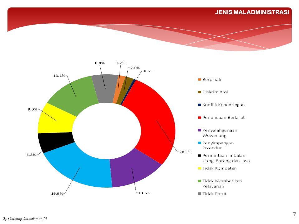 18 KEPOLISIAN By : Litbang Ombudsman RI Dugaan Maladministrasi Instansi Terlapor Kepolisian Daerah Kepolisian Resort Kepolisian Resort Kota Kepolisian Sektor Kepolisian Wilayah Kepolisian Wilayah Kota Besar Markas Besar Kepolisian RI Baseline 24.3%37.2%17.4%17.9%0.8% 1.6% Berpihak -4.3%3.1%7.5%--- Diskriminasi -1.4%-1.5%--- Konflik Kepentingan ------- Penundaan Berlarut 38.5%41.7%46.2%52.2%-66.7% Penyalahgunaan Wewenang 15.4%12.9%18.5%14.9%-33.3% Penyimpangan Prosedur 15.4%10.1%12.3%10.4%33.3%-- Permintaan Imbalan Uang.