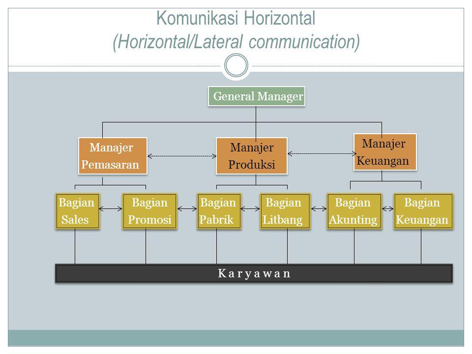Komunikasi Horizontal (Horizontal/Lateral communication) Manajer Pemasaran Manajer Pemasaran General Manager Manajer Produksi Manajer Produksi Manajer