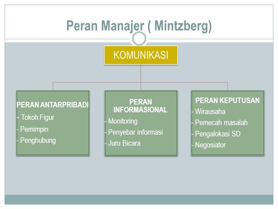 Peran Manajer ( Mintzberg) KOMUNIKASI PERAN ANTARPRIBADI - Tokoh Figur - Pemimpin - Penghubung PERAN INFORMASIONAL - Monitoring - Penyebar informasi -