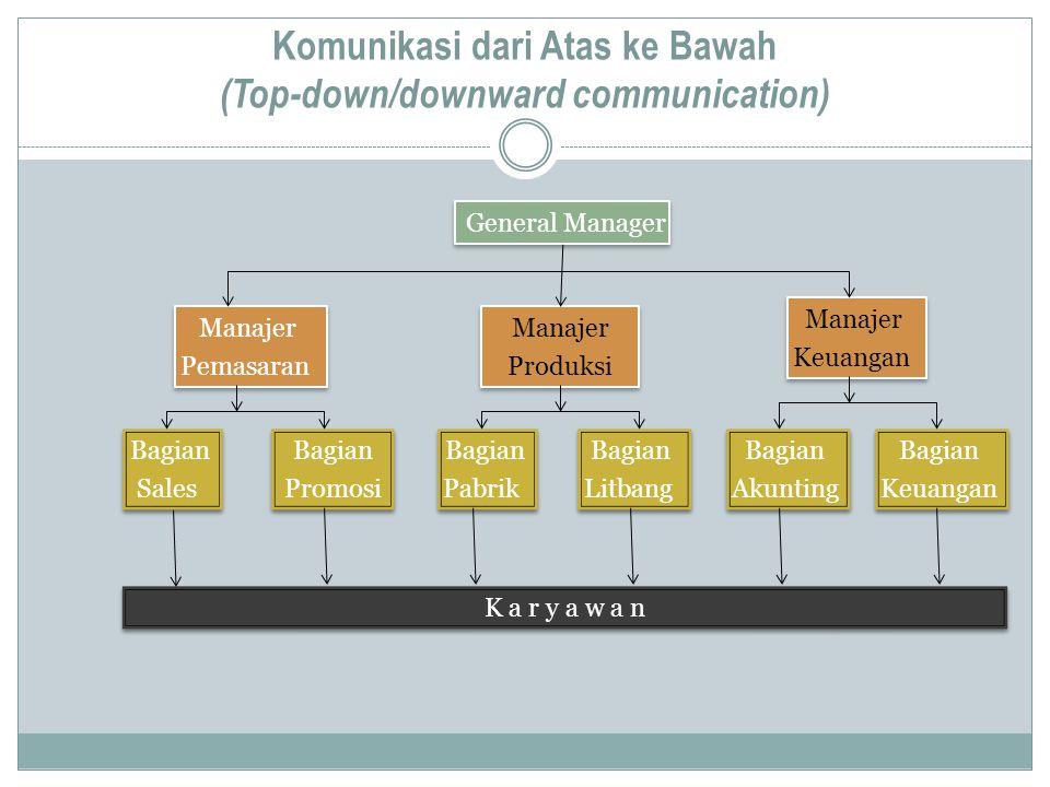Komunikasi dari Atas ke Bawah (Top-down/downward communication) Manajer Pemasaran Manajer Pemasaran General Manager Manajer Produksi Manajer Produksi