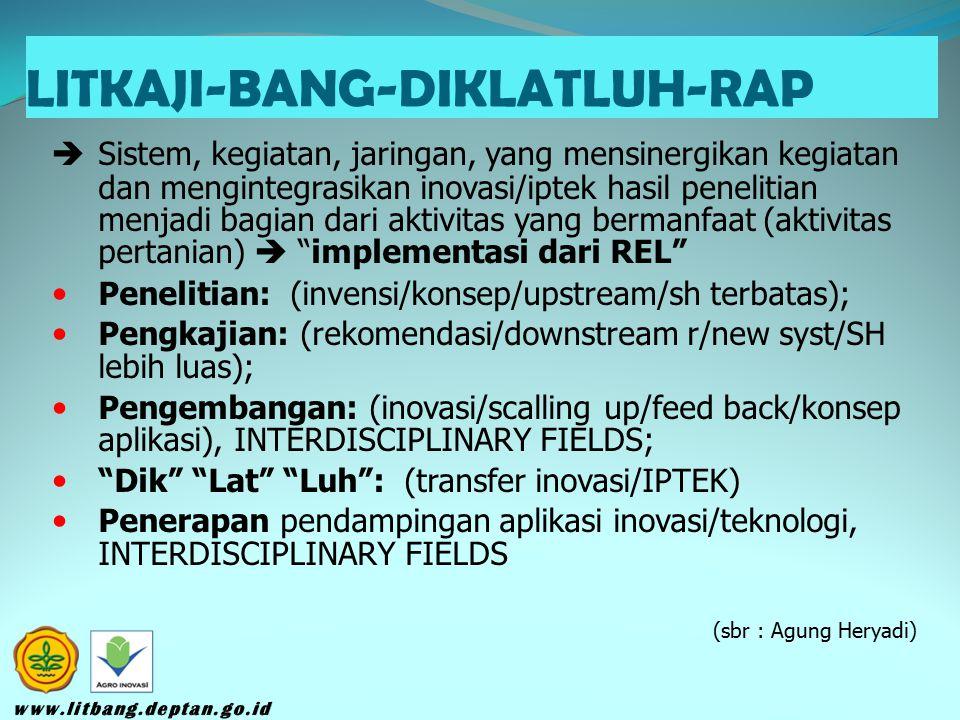 LITKAJI-BANG-DIKLATLUH-RAP  Sistem, kegiatan, jaringan, yang mensinergikan kegiatan dan mengintegrasikan inovasi/iptek hasil penelitian menjadi bagian dari aktivitas yang bermanfaat (aktivitas pertanian)  implementasi dari REL Penelitian: (invensi/konsep/upstream/sh terbatas); Pengkajian: (rekomendasi/downstream r/new syst/SH lebih luas); Pengembangan: (inovasi/scalling up/feed back/konsep aplikasi), INTERDISCIPLINARY FIELDS; Dik Lat Luh : (transfer inovasi/IPTEK) Penerapan pendampingan aplikasi inovasi/teknologi, INTERDISCIPLINARY FIELDS (sbr : Agung Heryadi)