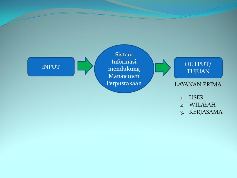 OUTPUT/ TUJUAN INPUT Sistem Informasi mendukung Manajemen Perpustakaan 1.USER 2.WILAYAH 3.KERJASAMA LAYANAN PRIMA
