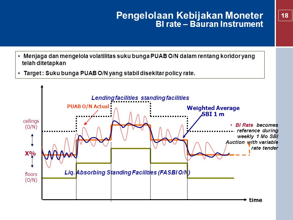 Pengelolaan Kebijakan Moneter BI rate – Bauran Instrument BI Rate becomes reference during weekly 1 Mo SBI Auction with variable rate tender time X% f