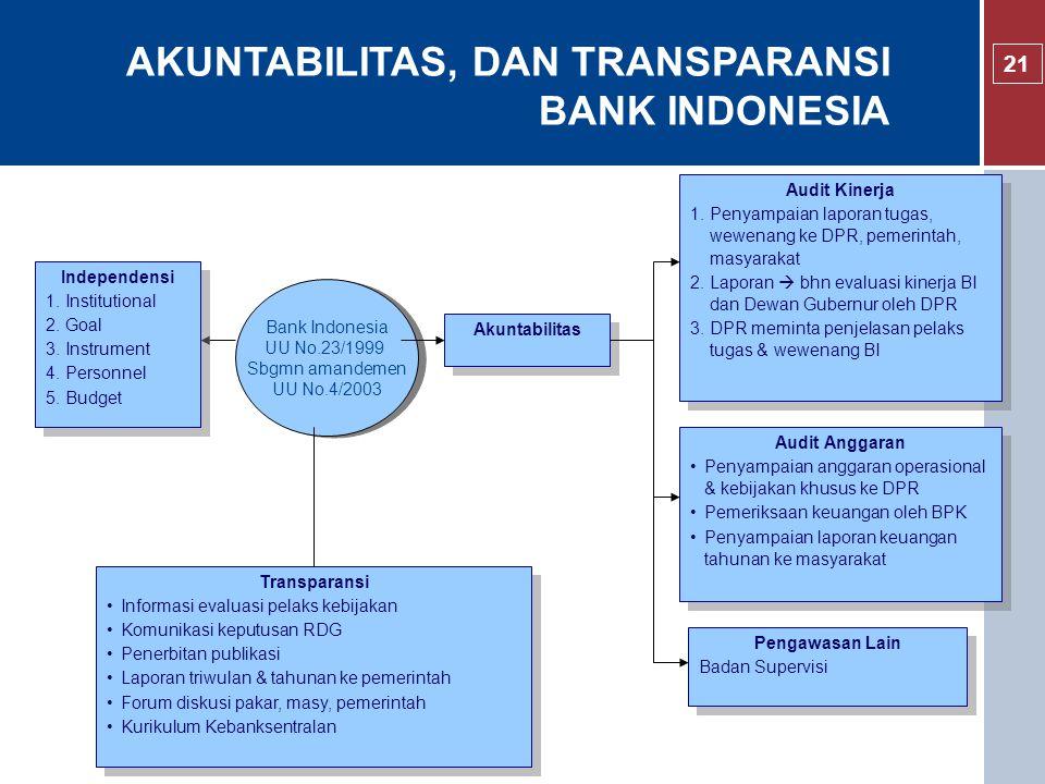 Bank Indonesia UU No.23/1999 Sbgmn amandemen UU No.4/2003 Bank Indonesia UU No.23/1999 Sbgmn amandemen UU No.4/2003 Independensi 1.Institutional 2.Goal 3.Instrument 4.Personnel 5.Budget Independensi 1.Institutional 2.Goal 3.Instrument 4.Personnel 5.Budget Akuntabilitas Pengawasan Lain Badan Supervisi Pengawasan Lain Badan Supervisi Audit Anggaran Penyampaian anggaran operasional & kebijakan khusus ke DPR Pemeriksaan keuangan oleh BPK Penyampaian laporan keuangan tahunan ke masyarakat Audit Anggaran Penyampaian anggaran operasional & kebijakan khusus ke DPR Pemeriksaan keuangan oleh BPK Penyampaian laporan keuangan tahunan ke masyarakat Audit Kinerja 1.Penyampaian laporan tugas, wewenang ke DPR, pemerintah, masyarakat 2.Laporan  bhn evaluasi kinerja BI dan Dewan Gubernur oleh DPR 3.DPR meminta penjelasan pelaks tugas & wewenang BI Audit Kinerja 1.Penyampaian laporan tugas, wewenang ke DPR, pemerintah, masyarakat 2.Laporan  bhn evaluasi kinerja BI dan Dewan Gubernur oleh DPR 3.DPR meminta penjelasan pelaks tugas & wewenang BI Transparansi Informasi evaluasi pelaks kebijakan Komunikasi keputusan RDG Penerbitan publikasi Laporan triwulan & tahunan ke pemerintah Forum diskusi pakar, masy, pemerintah Kurikulum Kebanksentralan Transparansi Informasi evaluasi pelaks kebijakan Komunikasi keputusan RDG Penerbitan publikasi Laporan triwulan & tahunan ke pemerintah Forum diskusi pakar, masy, pemerintah Kurikulum Kebanksentralan AKUNTABILITAS, DAN TRANSPARANSI BANK INDONESIA 21