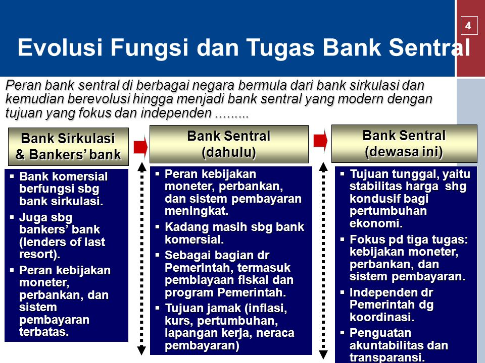 Peran bank sentral di berbagai negara bermula dari bank sirkulasi dan kemudian berevolusi hingga menjadi bank sentral yang modern dengan tujuan yang fokus dan independen.........