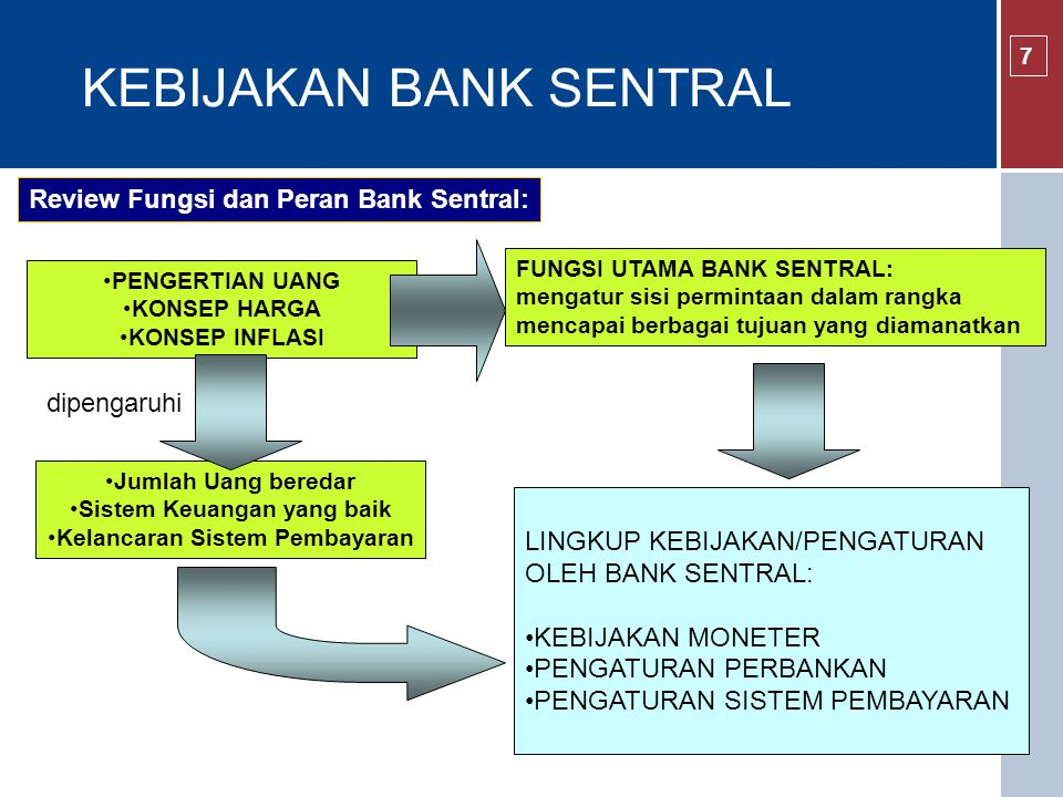 Pengelolaan Kebijakan Moneter BI rate – Bauran Instrument BI Rate becomes reference during weekly 1 Mo SBI Auction with variable rate tender time X% floors (O/N) ceilings (O/N) PUAB O/N Actual Liq.
