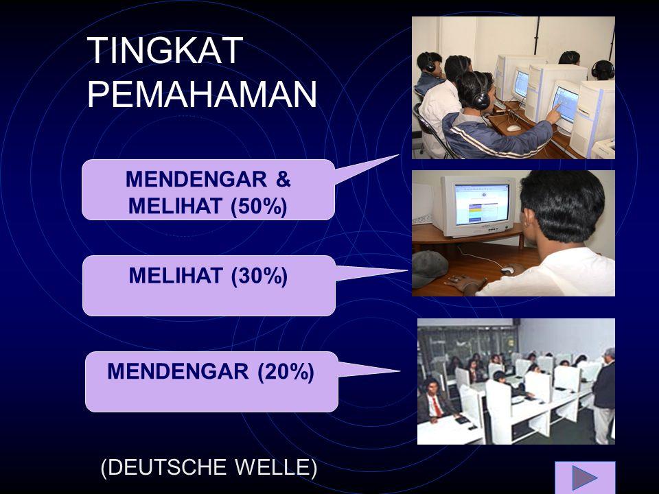 TINGKAT PEMAHAMAN MENDENGAR & MELIHAT (50%) MELIHAT (30%) MENDENGAR (20%) (DEUTSCHE WELLE)