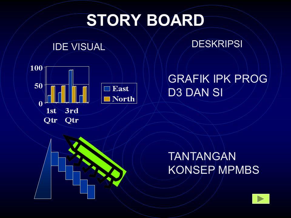 STORY BOARD IDE VISUAL TANTANGAN KONSEP MPMBS GRAFIK IPK PROG D3 DAN SI DESKRIPSI