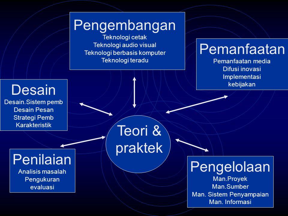 Teori & praktek Pengelolaan Man.Proyek Man.Sumber Man. Sistem Penyampaian Man. Informasi Pengembangan Teknologi cetak Teknologi audio visual Teknologi