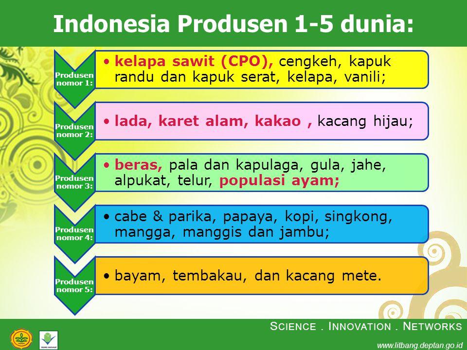 S CIENCE. I NNOVATION. N ETWORKS www.litbang.deptan.go.id Indonesia Produsen 1-5 dunia: