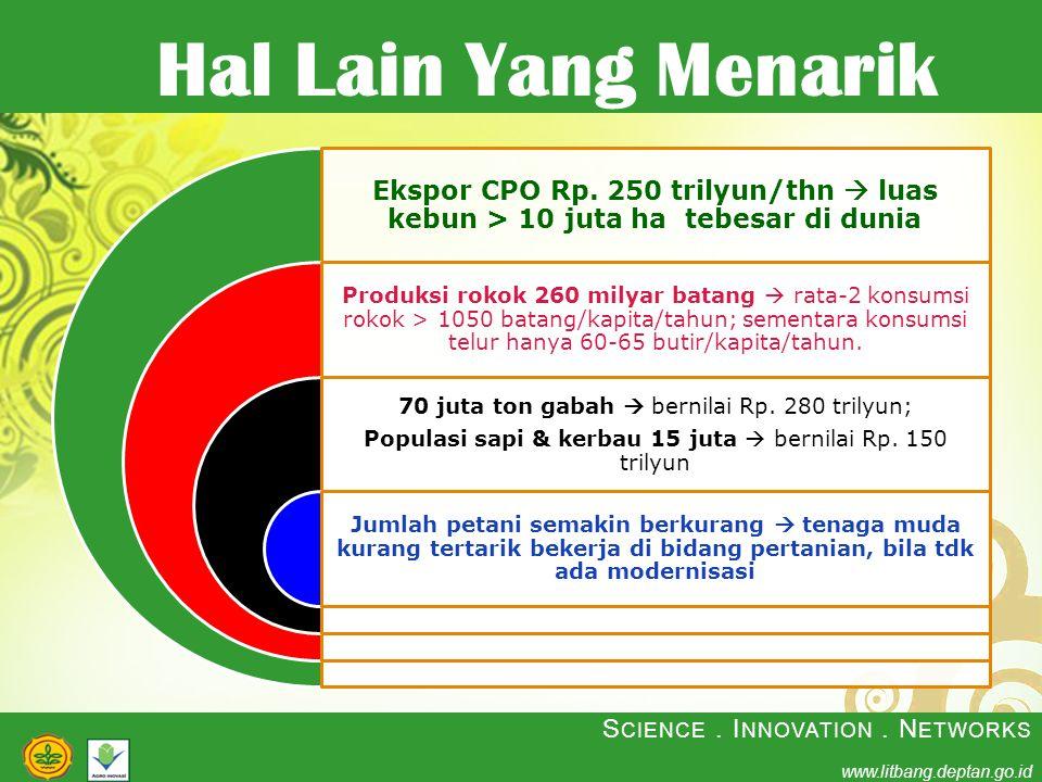 S CIENCE. I NNOVATION. N ETWORKS www.litbang.deptan.go.id Hal Lain Yang Menarik