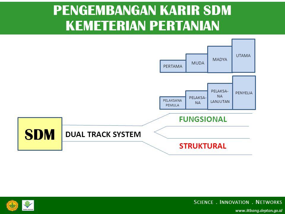 SDM DUAL TRACK SYSTEM FUNGSIONAL STRUKTURAL PELAKSANA PEMULA PELAKSA- NA PELAKSA- NA LANJUTAN PENYELIA PENGEMBANGAN KARIR SDM KEMETERIAN PERTANIAN PER