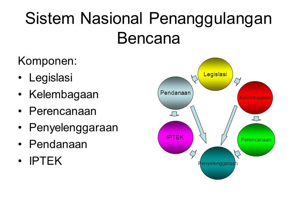 Sistem Nasional Penanggulangan Bencana Komponen: Legislasi Kelembagaan Perencanaan Penyelenggaraan Pendanaan IPTEK Legislasi Kelembagaan Pendanaan IPT